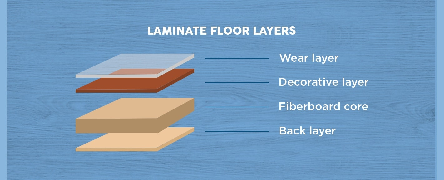 Laminate Floor Layers