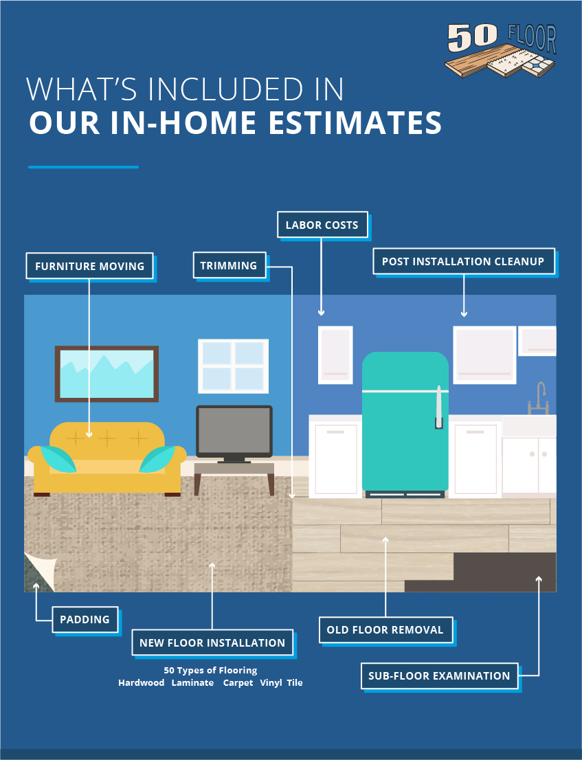 What's Included in Our In-Home Estimates